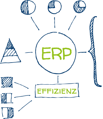 ERP-System