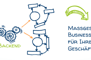 Maßgeschneiderte Business-Backends